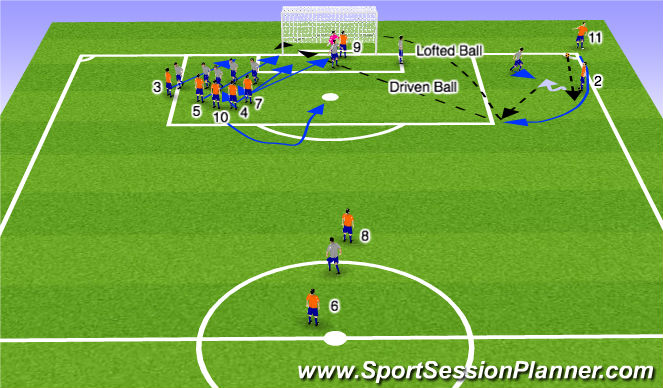 Football/Soccer Session Plan Drill (Colour): Set Play: Short Corner