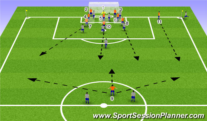 Football/Soccer Session Plan Drill (Colour): Zonal/Man Defensive Corner