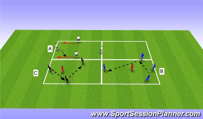 Football/Soccer Session Plan Drill (Colour): 4v0->4v1->3v1 Rondos