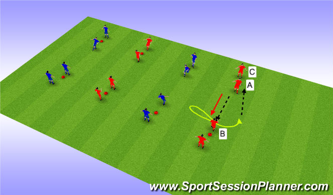 Football/Soccer Session Plan Drill (Colour): 1v1 Limited pressure moves