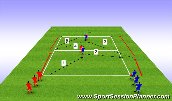 Football/Soccer Session Plan Drill (Colour): Combination play with limited pressure