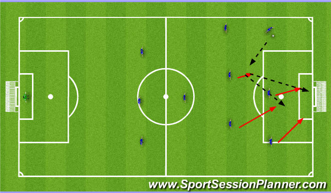 Football/Soccer Session Plan Drill (Colour): Cut-back to near-side Attacking Midfielder