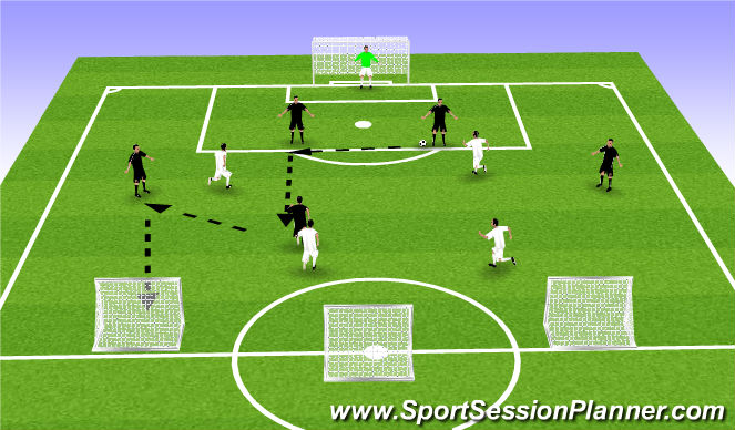 Football/Soccer Session Plan Drill (Colour): 6v4 to Counter Goals