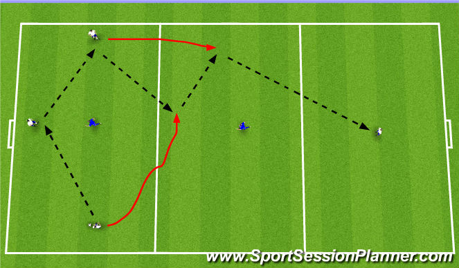 Football/Soccer Session Plan Drill (Colour): 3v1 with Penetration