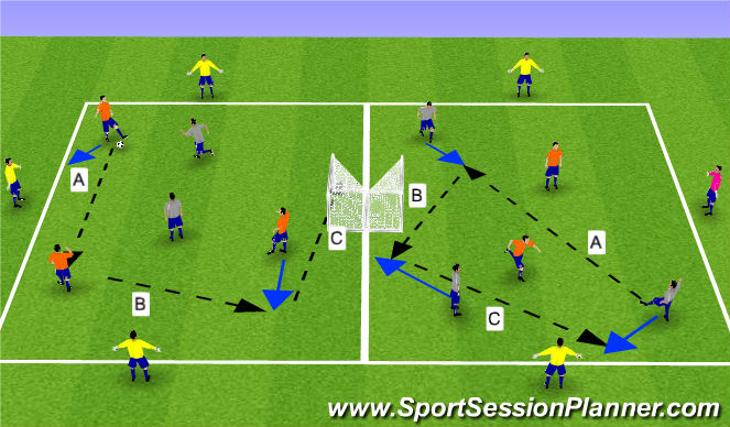 Football/Soccer Session Plan Drill (Colour): 3v3 plus 3 bouncers