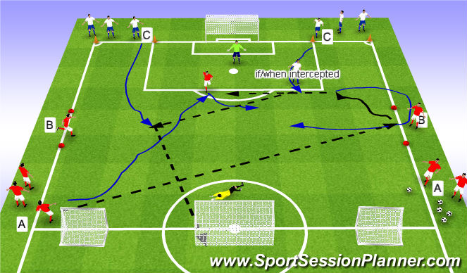 Football/Soccer Session Plan Drill (Colour): SSG 2v1+1 with transition to 2v2 +1