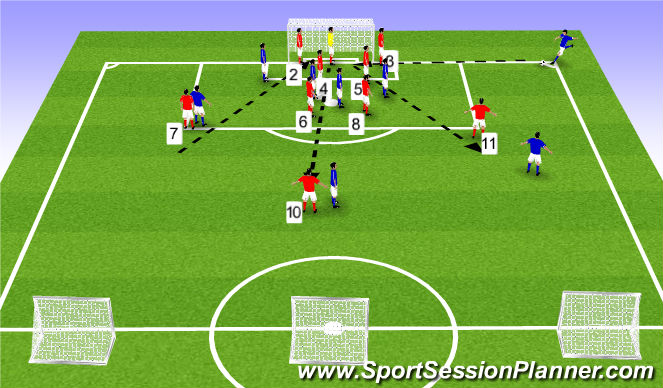 Football/Soccer Session Plan Drill (Colour): What if the Ball is Crossed into the 6 Yard Box?