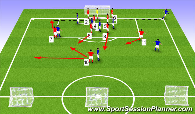 Football/Soccer Session Plan Drill (Colour): What if the Corner kick is Overhit?