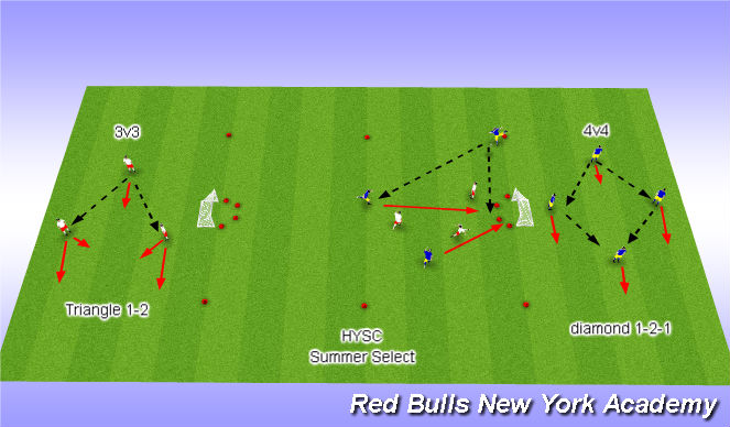 Football/Soccer Session Plan Drill (Colour): 3 v 3 or 4 v 4 small sided game day clinics