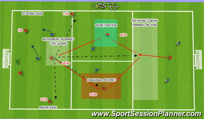 Football/Soccer Session Plan Drill (Colour): When HCM has ball
