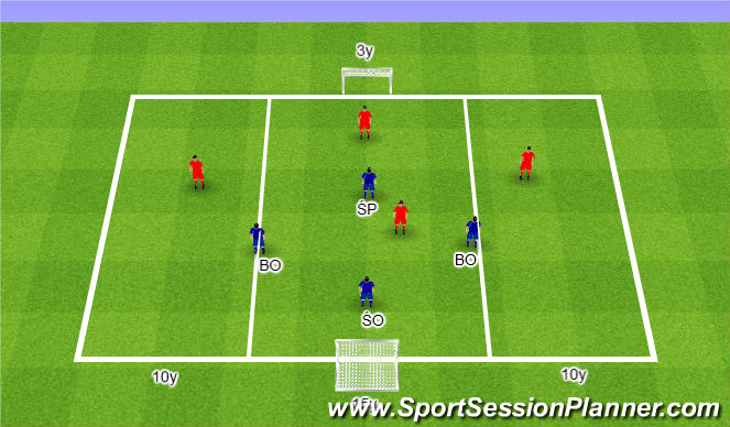 Football/Soccer Session Plan Drill (Colour): Intense pressure in the lateral channels4v4. Intensywny pressing w bocznej strefie 4v4.