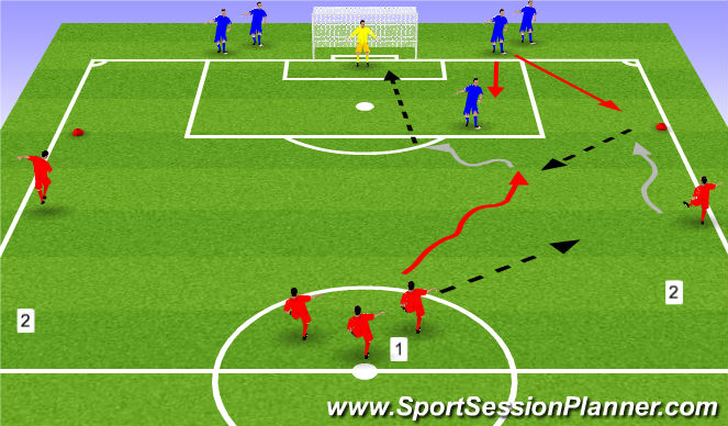 Football/Soccer Session Plan Drill (Colour): Combination to force 1v1 finish