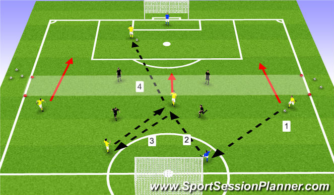Football/Soccer Session Plan Drill (Colour): Building Out Positional Possession Game - 3 Defenders