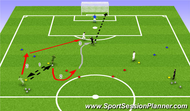 Football/Soccer Session Plan Drill (Colour): 1v1 to Goal With Turn