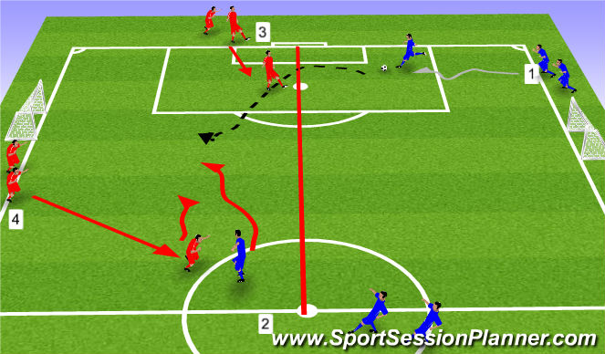 Football/Soccer Session Plan Drill (Colour): Feeding striker with a long ball