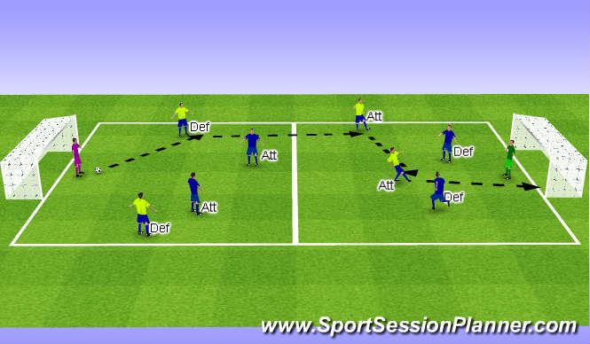 Football/Soccer Session Plan Drill (Colour): 2v2 Game