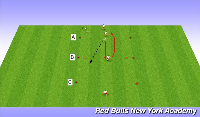 Football/Soccer Session Plan Drill (Colour): full pressure GK rotation