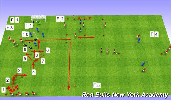 Football/Soccer Session Plan Drill (Colour): Session 5
