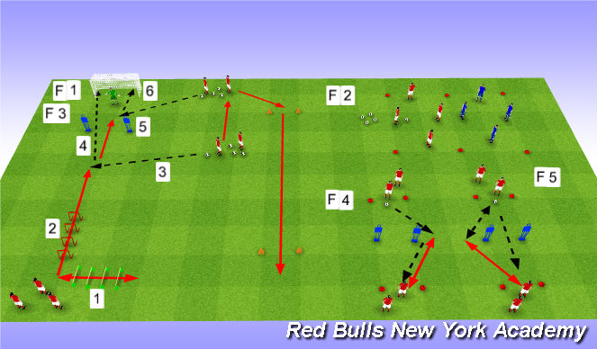 Football/Soccer Session Plan Drill (Colour): Session 7