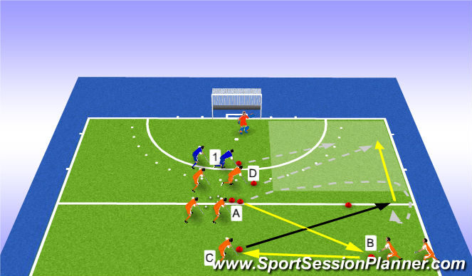 Hockey Session Plan Drill (Colour): 2v1 receiving on the run