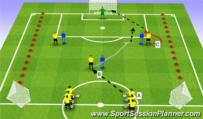 Football/Soccer Session Plan Drill (Colour): Unopposed Combination to Finishing
