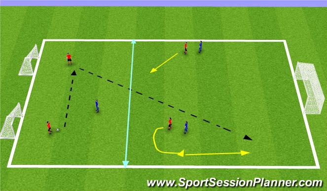 Football/Soccer Session Plan Drill (Colour): 2v1 into 3v2