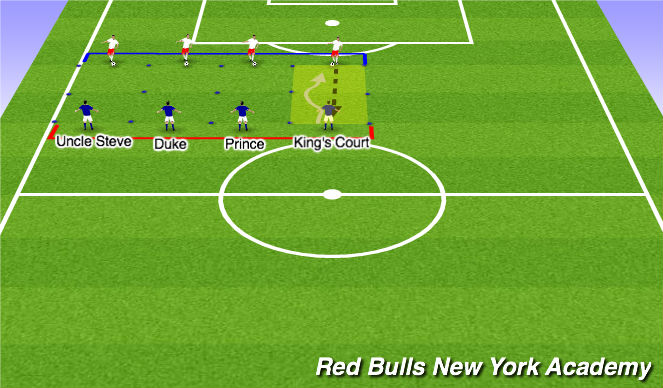 Football/Soccer Session Plan Drill (Colour): 1 v. 1s - The King's Court