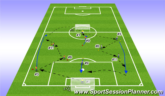 Football/Soccer Session Plan Drill (Colour): Pattern Play incorporating #2/#3 to overlaping runs