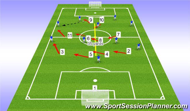 Football/Soccer Session Plan Drill (Colour): 11v11 Defensive Shape