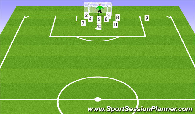 Football/Soccer Session Plan Drill (Colour): Defensive Corner
