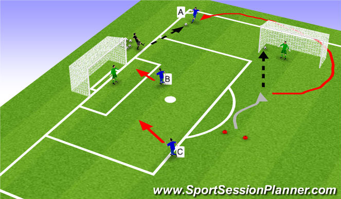 Football/Soccer Session Plan Drill (Colour): 1v1 to cross and finish