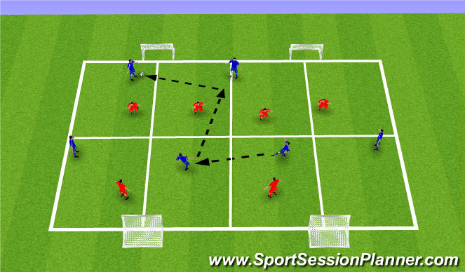 Football/Soccer Session Plan Drill (Colour): Penetrating pass with finish