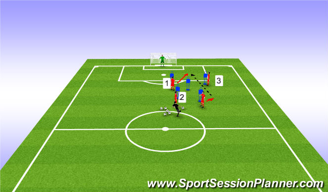 Football/Soccer Session Plan Drill (Colour): Link Up Play involving Full Backs / Wide Players / No.9's & No.10's for a Strike @ Goal