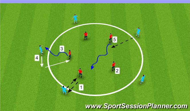 Football/Soccer Session Plan Drill (Colour): Playing through the 360 - Dealing with the ball