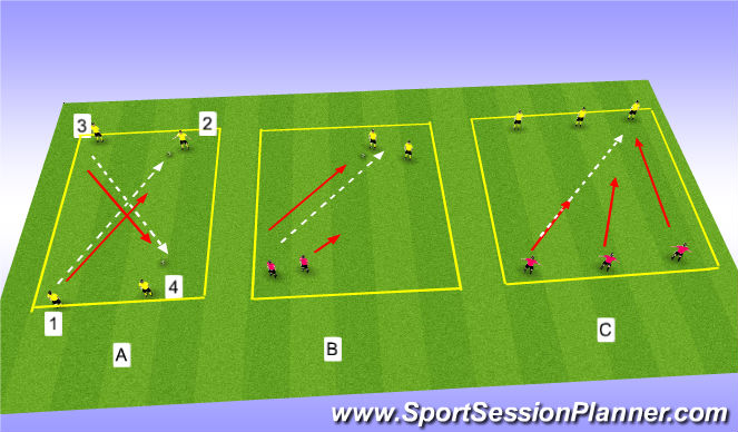 Football/Soccer Session Plan Drill (Colour): 1 v1,2v2,3v3 defending
