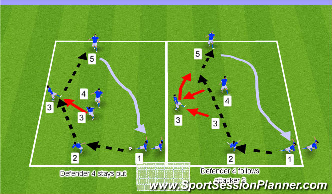 Football/Soccer Session Plan Drill (Colour): Peeling off Passive Defender + Shot on Goal