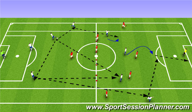 Football/Soccer Session Plan Drill (Colour): ESSG Passing through the gates with flank players
