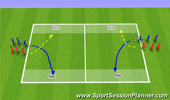 Football/Soccer Session Plan Drill (Colour): 1 v 1 End Zone