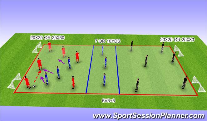 Football/Soccer Session Plan Drill (Colour): 6V3 W/ DEFENDERS OF SAME TEAM