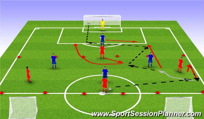 Football/Soccer Session Plan Drill (Colour): 4v3 in midfield to goal