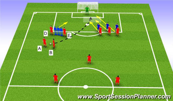 Football/Soccer Session Plan Drill (Colour): Diret free Kick