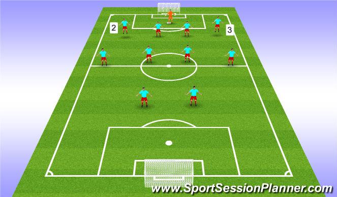 Football/Soccer Session Plan Drill (Colour): Full Backs
