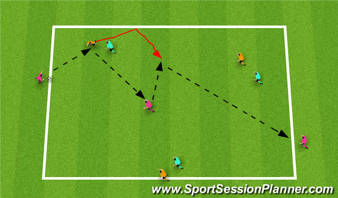 Football/Soccer Session Plan Drill (Colour): 3+3+2B+1N