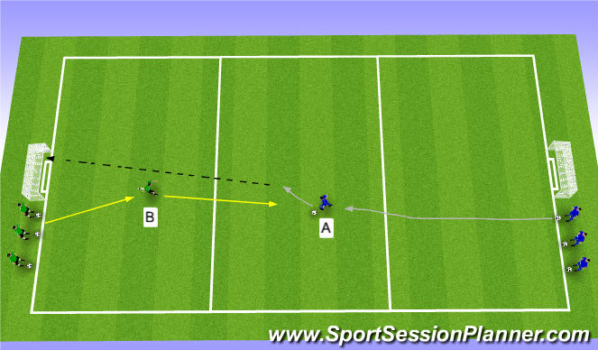 Football/Soccer Session Plan Drill (Colour): Activity 3: Progressive +1