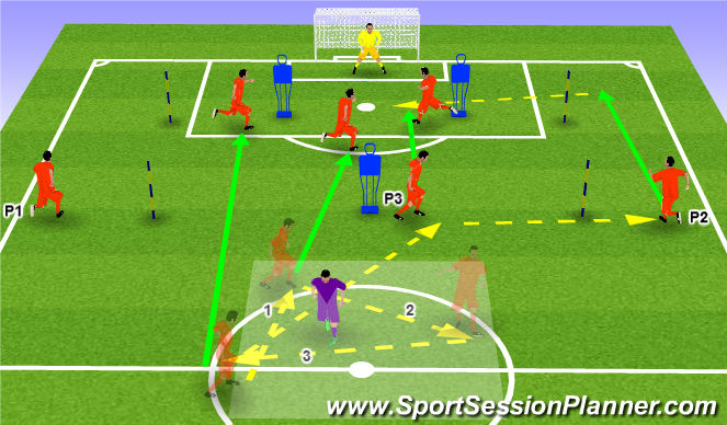 Football/Soccer Session Plan Drill (Colour): Counter Attack Play