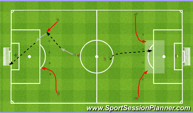 Football/Soccer Session Plan Drill (Colour): Finishing the counter. Zakończenie kontry.