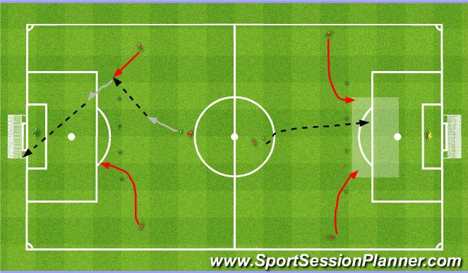 Football/Soccer Session Plan Drill (Colour): Finishing the counter. Zakończenie kontry.