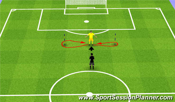 Football/Soccer Session Plan Drill (Colour): GK Footwork/handling