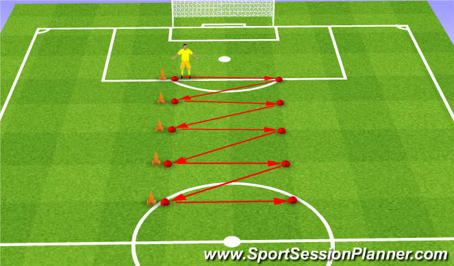 Football/Soccer Session Plan Drill (Colour): GK Footwork/Coordination/agility