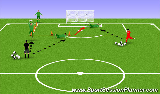 Football/Soccer Session Plan Drill (Colour): Shot Stoping with Quick Feet Movement